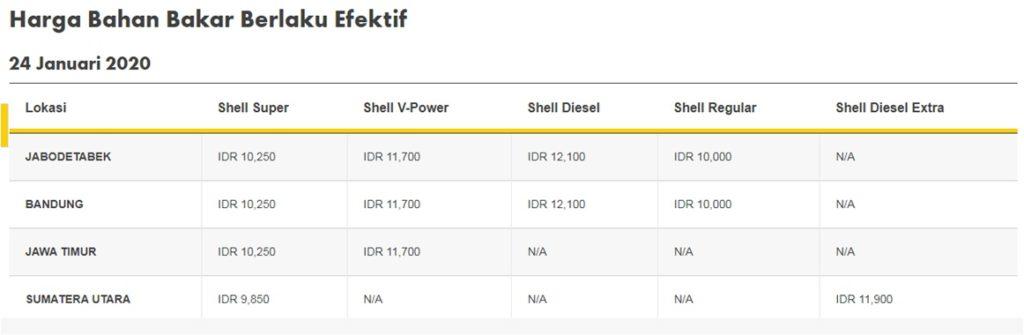 Harga-BBM-Shell-Naik-24 -Januari-2020