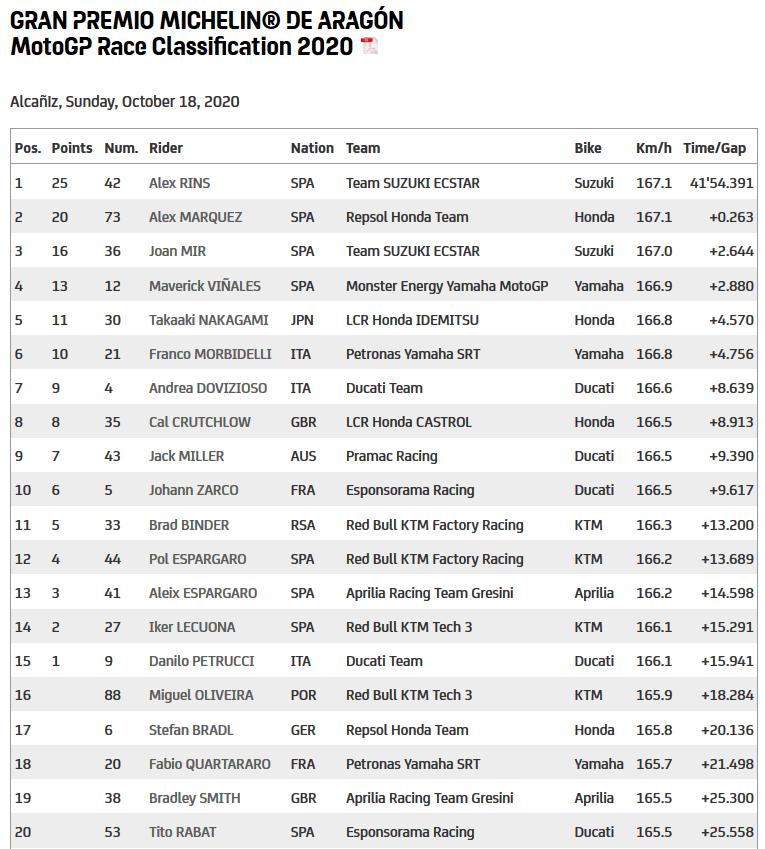Ada-Dua-Alex-Yang-Berhasil-Finish-Terdepan-Di-MotoGP-Aragon-2020 (4)